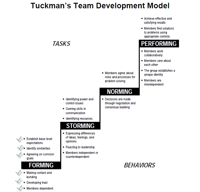 "tuckman group development The first four stages of team growth were first developed by bruce wayne tuckman and published in 1965 his theory, called ""tuckman's stages"" was based on research he conducted on team."