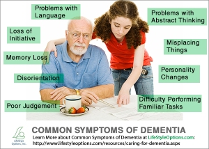 Common-Symptoms-of-Dementia