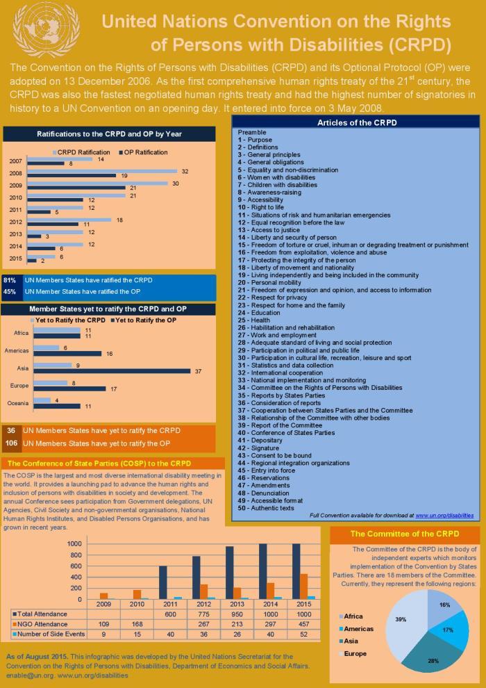 UN CRPD_infographic
