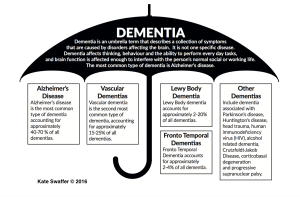 what is dementia  part 3